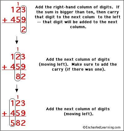 column subtraction method