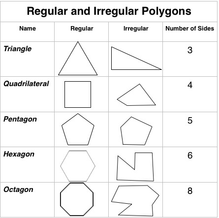 irregular polygon