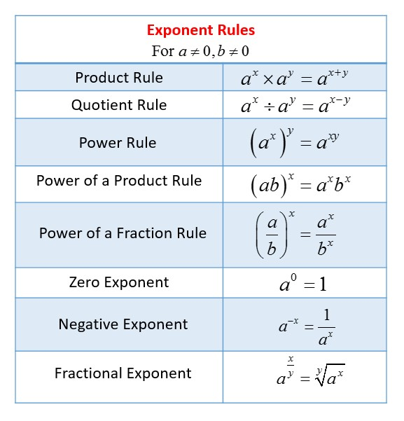 Derivative Rules The Power Rule