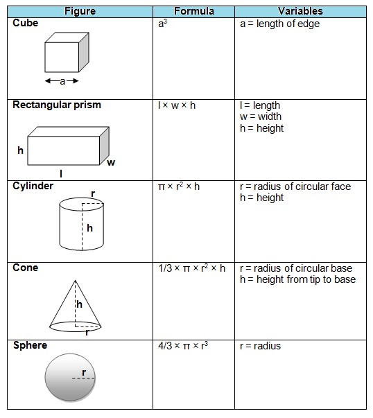 volume of shapes